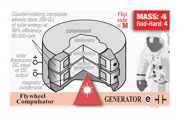 :GEN-47F-flywheelcompulsator: